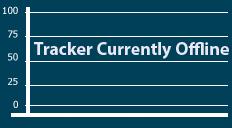 Havelock City - Progress Chart